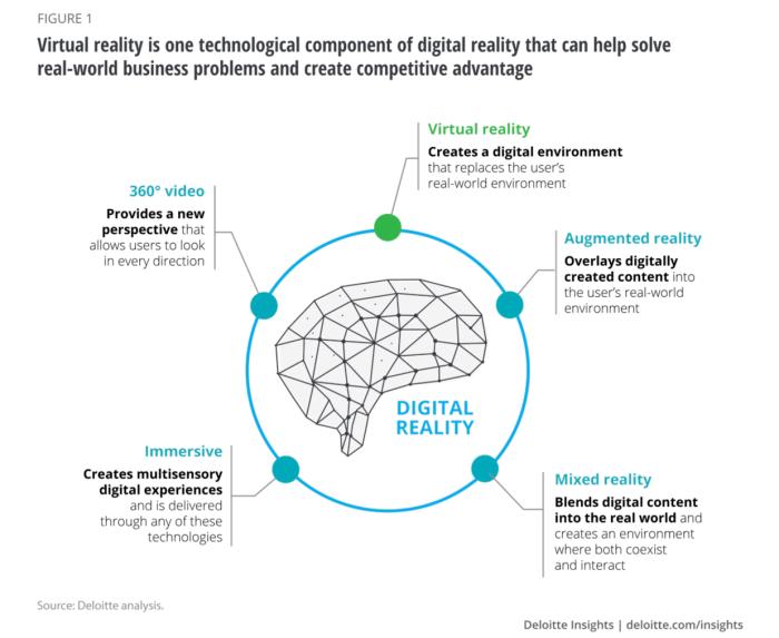 Deloitte Digital Reality Learning